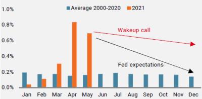 Figure 2: Variation mensuelle de l'IPC américain hors énergie