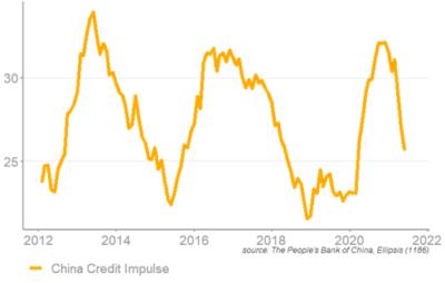 Impulsion du crédit en Chine