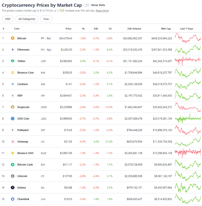 FLOWBANK - prix 15 cryptomonnaies principales