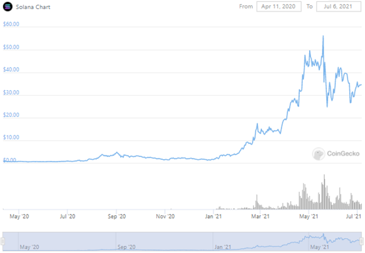 Graphique du token SOL (source : www.coingecko.com)