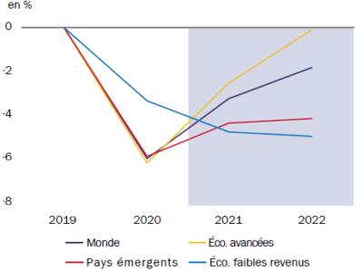 ROTHSCHILD AM - Monde - Écart de production vs projections