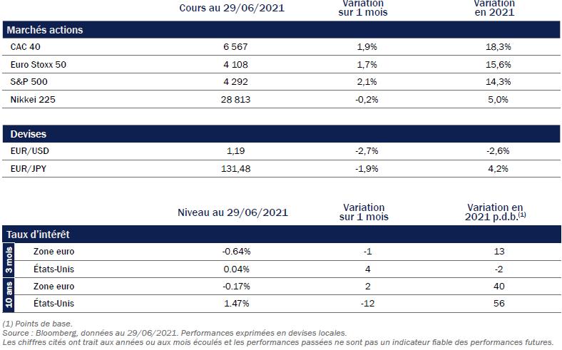 ROTHSCHILD AM - Performances des indices et niveaux des taux d'intérêt - juin 2021