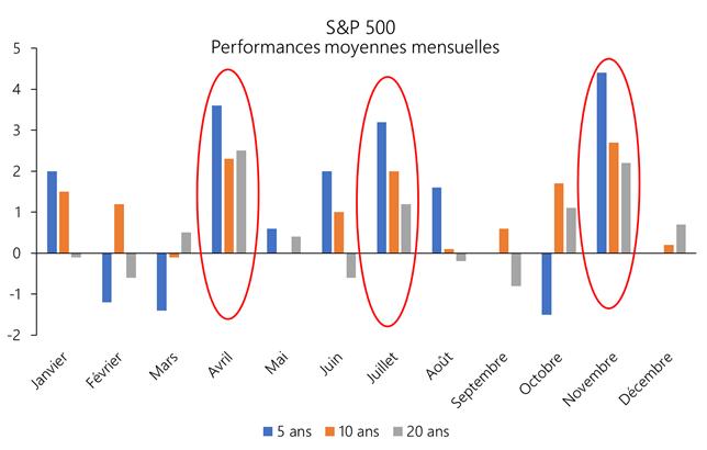 HERAVEST - Performances moyennes mensuelles SP500