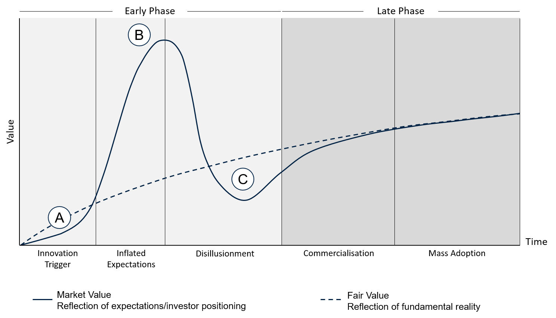 ETHENEA - cycle de la hype