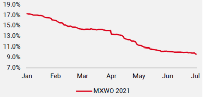 Figure 2: MSCI World: Revisions des benefices 2022