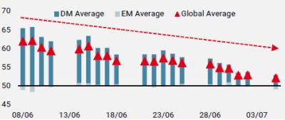 Figure 1: Nowcaster croissance– Indice de diffusion