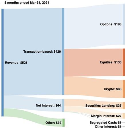 Composition du chiffre d'affaires de Robinhood Markets au 1<sup>er</sup> trimestre 2021 (source: S-1)