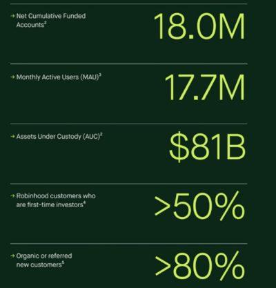 Chiffres clés Robinhood Markets (source: S-1)