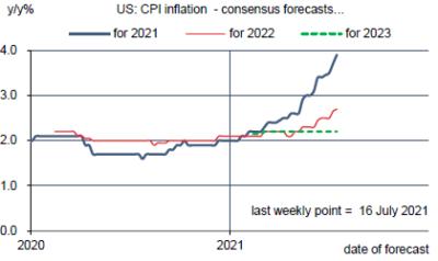Prévisions du consensus : inflation du CPI