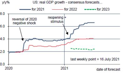 Prévisions du consensus : croissance du PIB réel