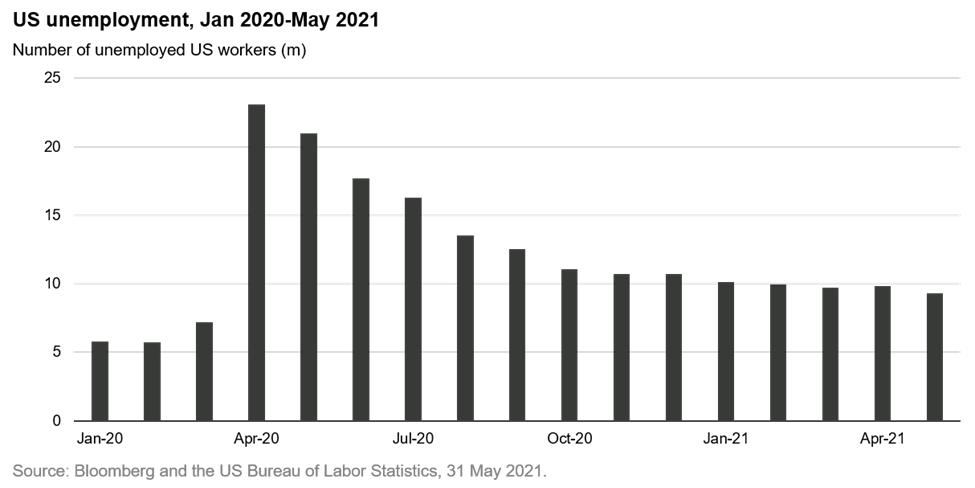 VONTOBEL - US unemployment