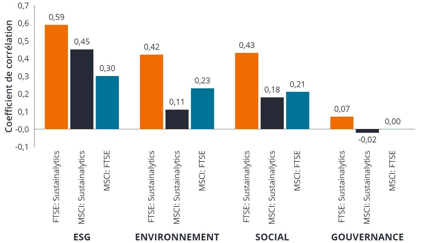 Janus Henderson - immobiliers et notations ESG