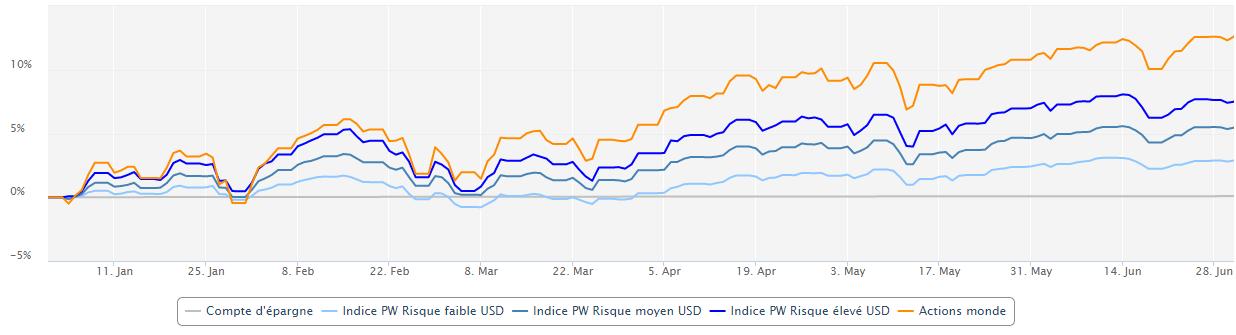 Evolution des indices Performance Watcher (USD) au 30 juin 2021