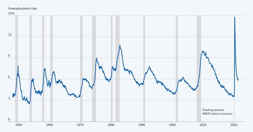 La récession la plus courte de l'histoire