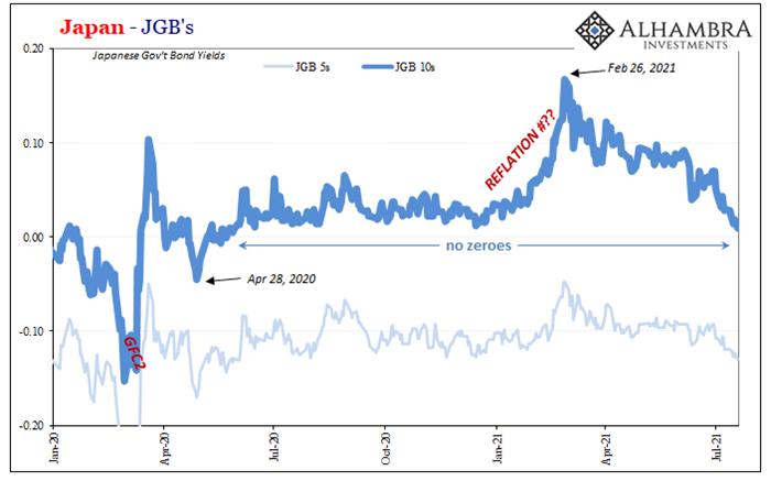 Au-delà du 10y US, le marché obligataire japonais craint aussi la rechute…