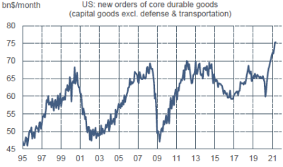 US : commandes de biens capitaux (hors éléments volatils)