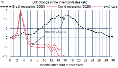 US : ratio inventaires/ventes