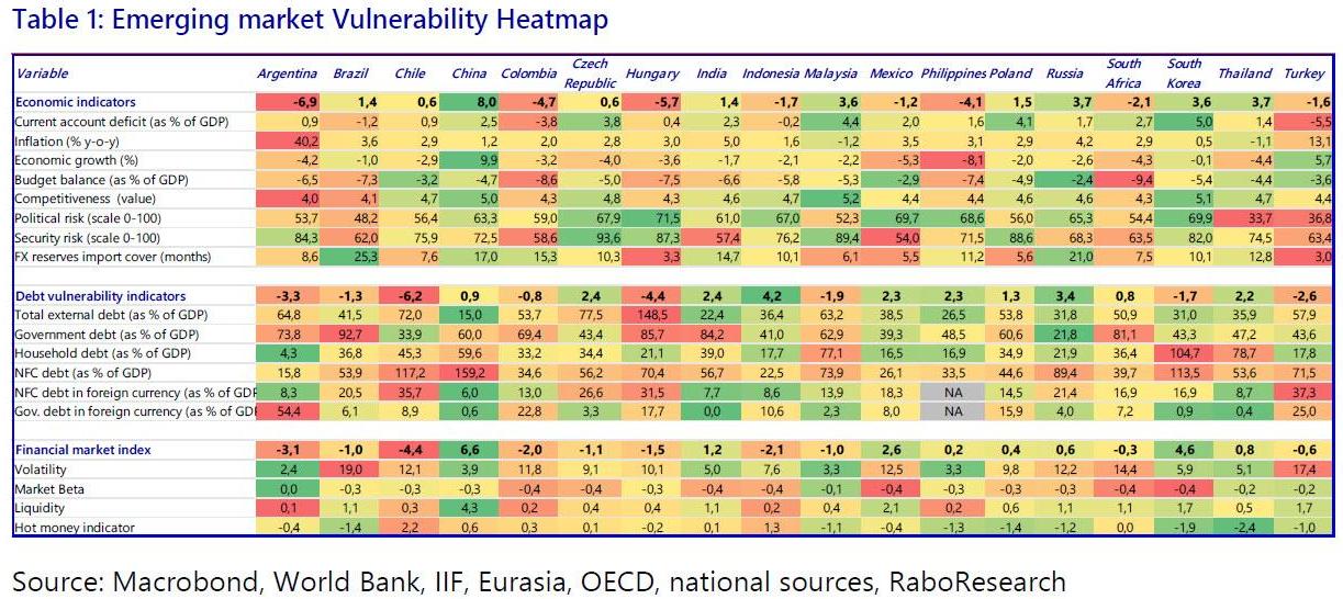 Vulnérabilité de pays émergents