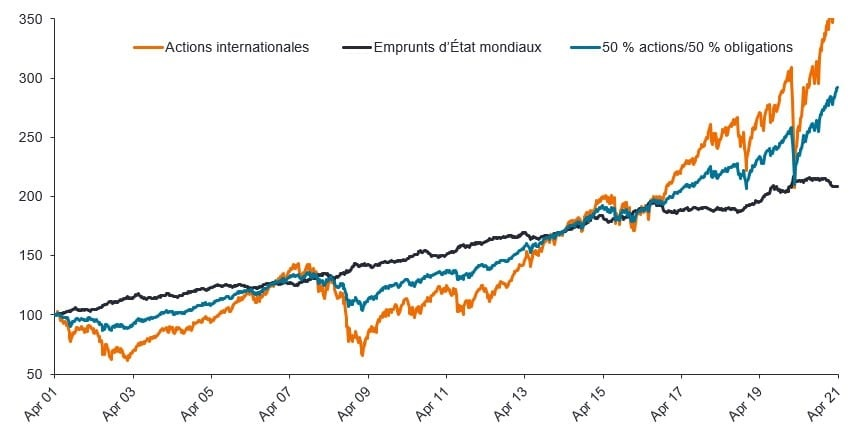 Graphique 1 : L'allocation d'actifs traditionnelle a largement porté ses fruits depuis plus de dix ans