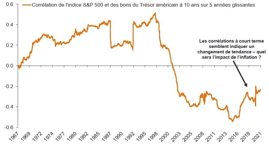 Graphique 2 : Actions et obligations n'évoluent pas toujours selon un rapport de corrélation inverse