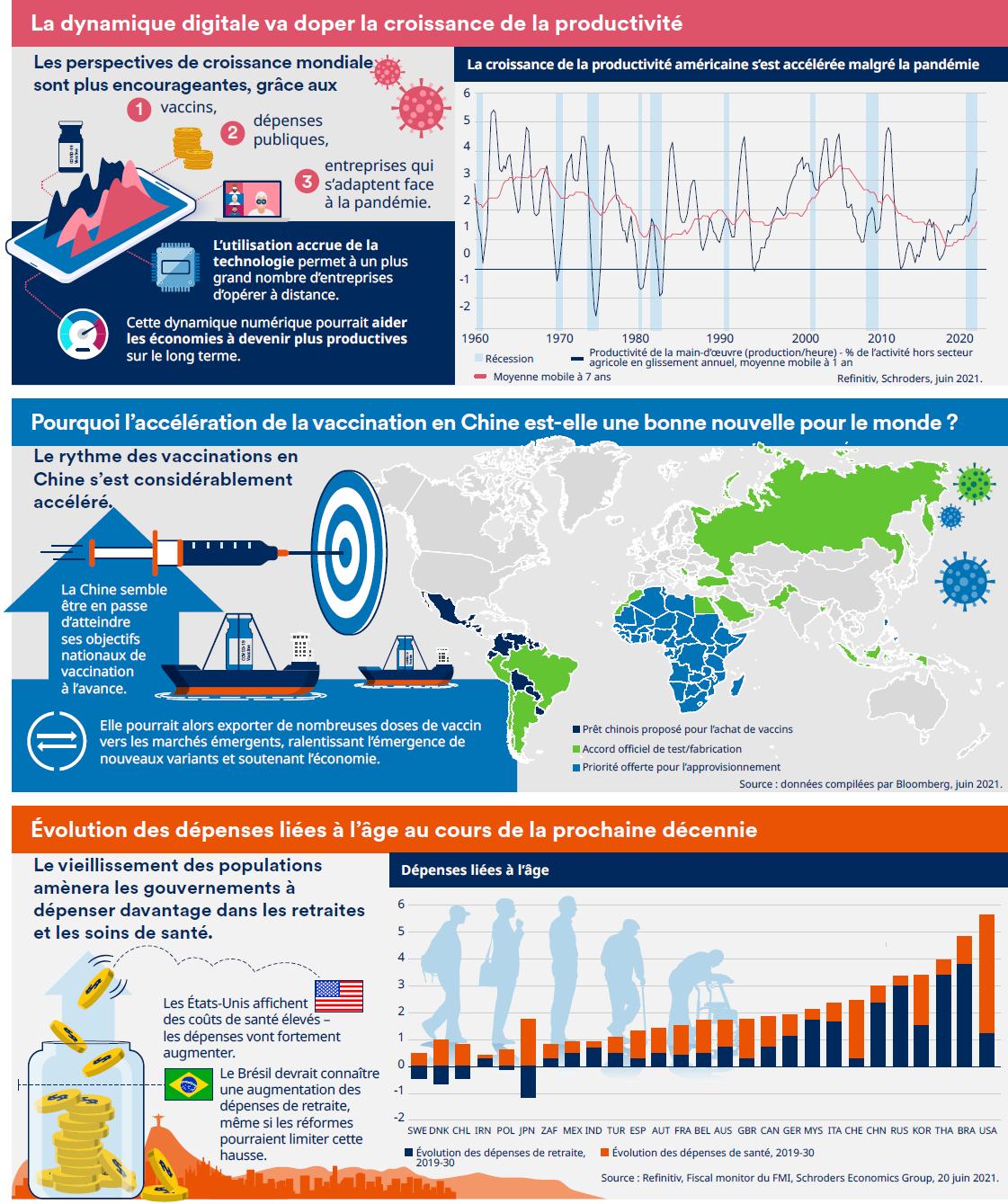 Un instantané de l'économie mondiale en juillet 2021