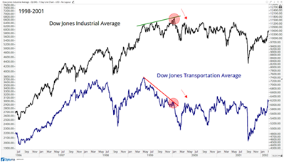 2021.08.03.Analyse technique FlowBank Dow Industrials