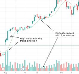 2021.08.03.Analyse technique FlowBank volume