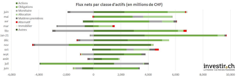 INVESTIR.CH - flux nets du marché suisse des fonds juin 2021