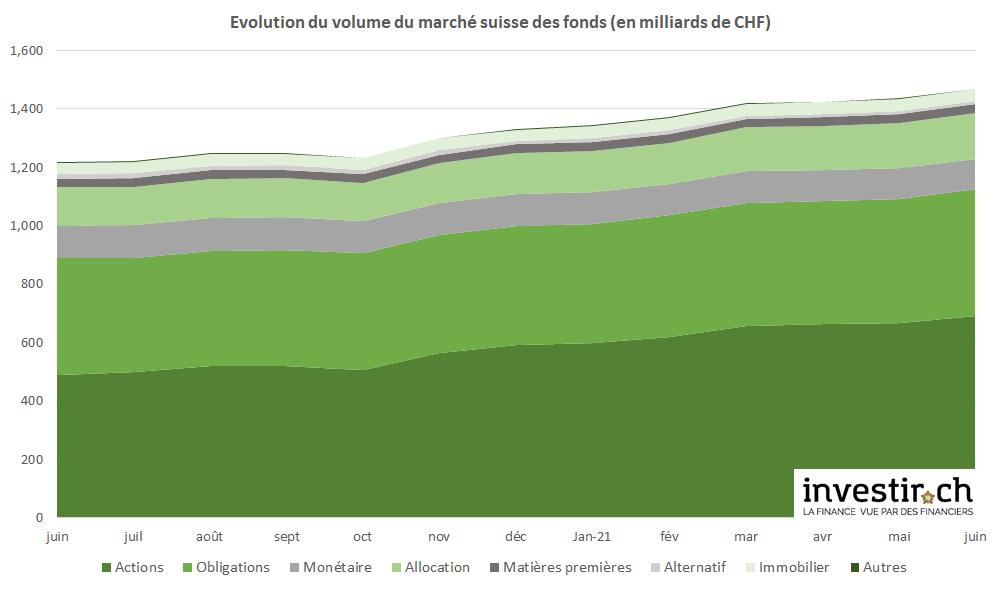 INVESTIR.CH - volume du marché suisse des fonds juin 2021