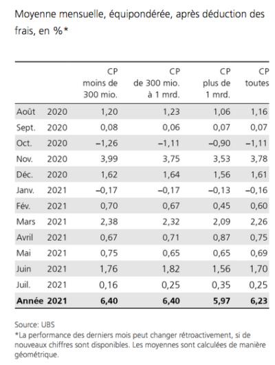 2021.08.15.Moyenne mensuelle performance caisses de pension
