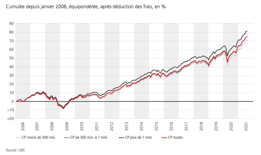 2021.08.15.Performance Cumulée depuis janvier 2006, équipondérée, après déduction des frais, en %