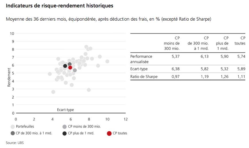 2021.08.15.Sharpe ratio caisses de pension