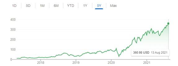 2021.08.19.FlowBank carvana graphique