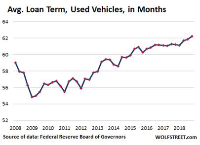 2021.08.19.FlowBank Durée moyenne des prêts accordés sur les véhicules d'occasion en mois