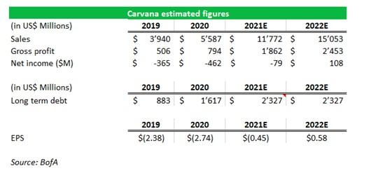 2021.08.19.FlowBank Projections sur du compte de résultats et de la dette long-terme de Carvana