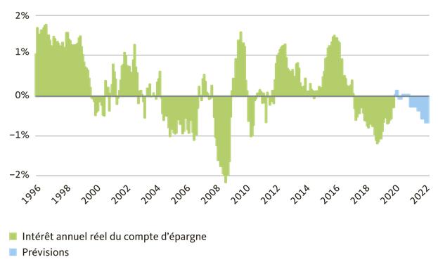 2021.08.19.rendement épargne corrigé de l'inflation