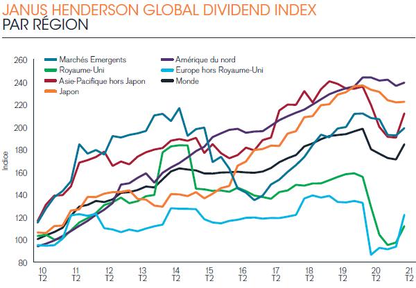 Janus Henderson - JHGDI 31 - évolution dividendes par région