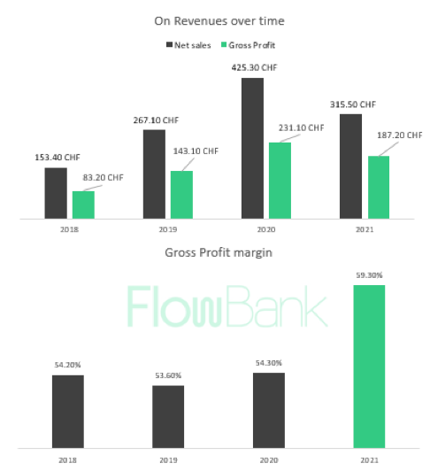 2021.08.26.FlowBank ON AG chiffre d'affaires