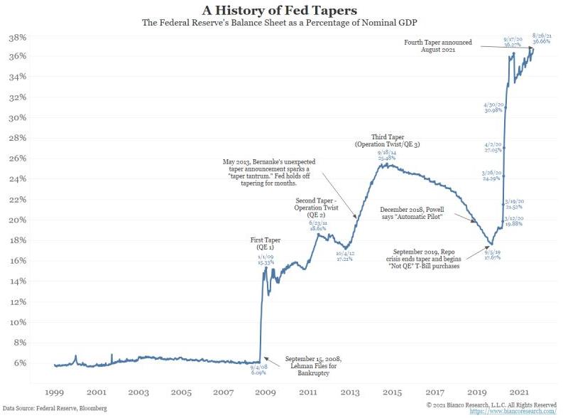 Banque Paris Bertrand - Taperings de la Fed