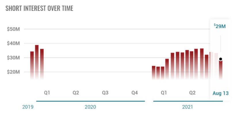 2021.09.02.FlowBank short interest S&P 500