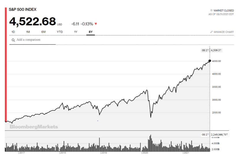 2021.09.02.FlowBank S&P 500