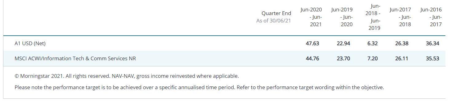 2021.09.06.Janus Henderson performance fonds technology