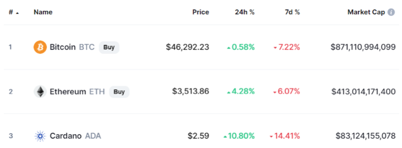 2021.09.09.FlowBank top 3 cryptomonnaies