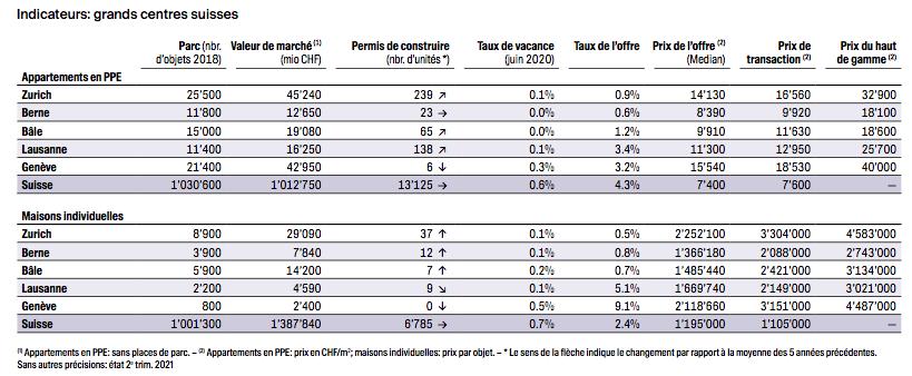 2021.09.10.indicateurs logement en propriétés