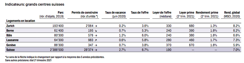 2021.09.10.indicateurs logements en location