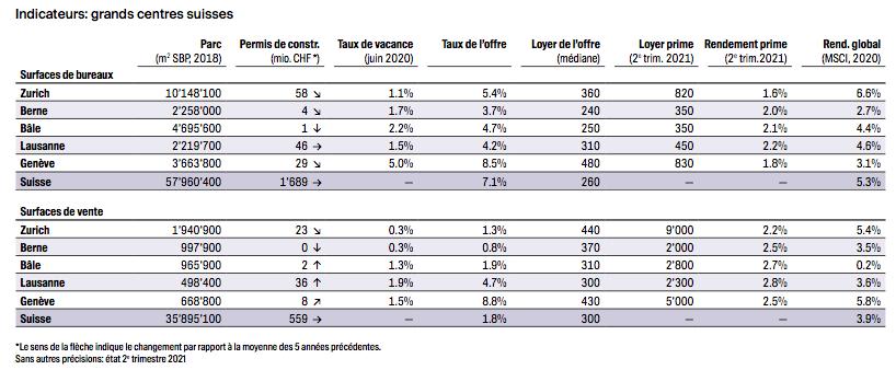 2021.09.10.indicateurs surfaces commerciales