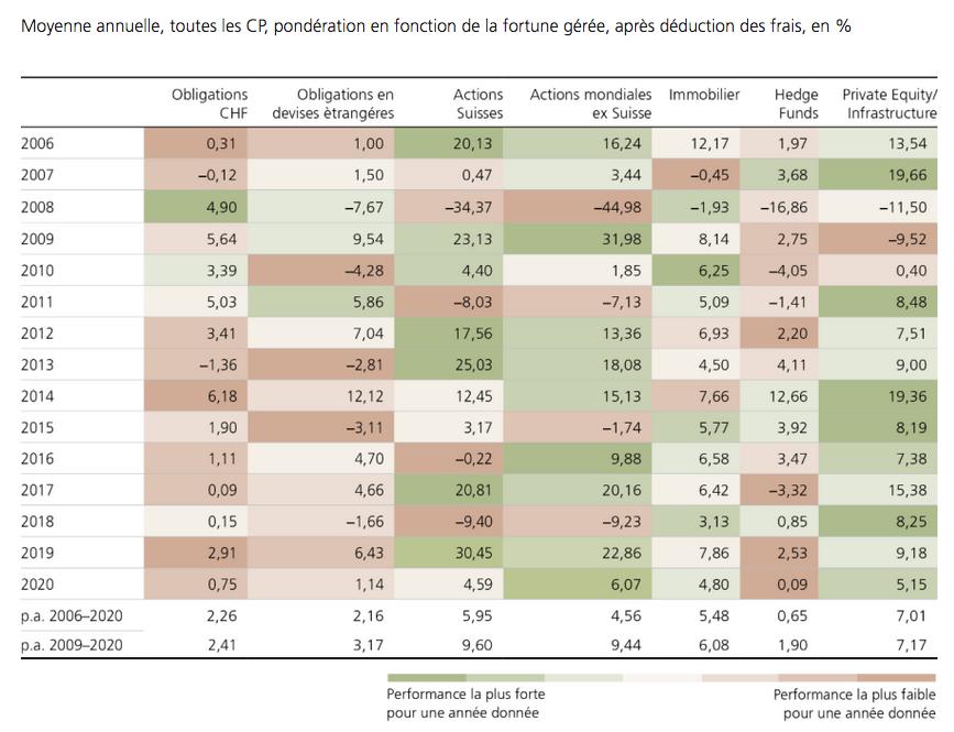 2021.09.13.UBS caisses de pension moyennes annuelles par classes d'actifs
