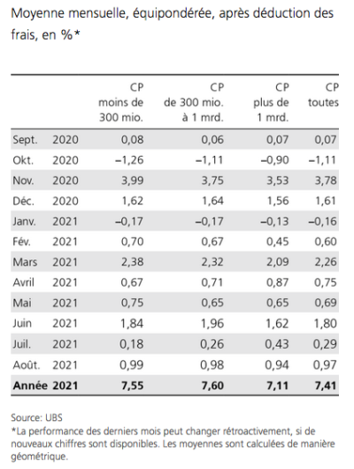 2021.09.13.UBS caisses de pension performance mensuelle