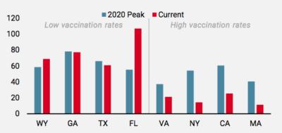 2021.09.13.Unigestion nouvelles hospitalisations par Etat US