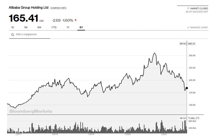 2021.09.14.FlowBank graphique Alibaba